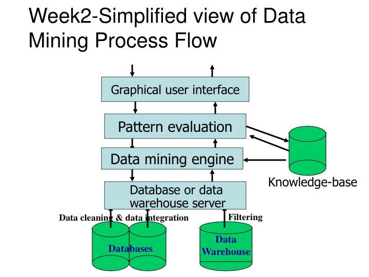 Week2-Simplified view of Data Mining Process Flow