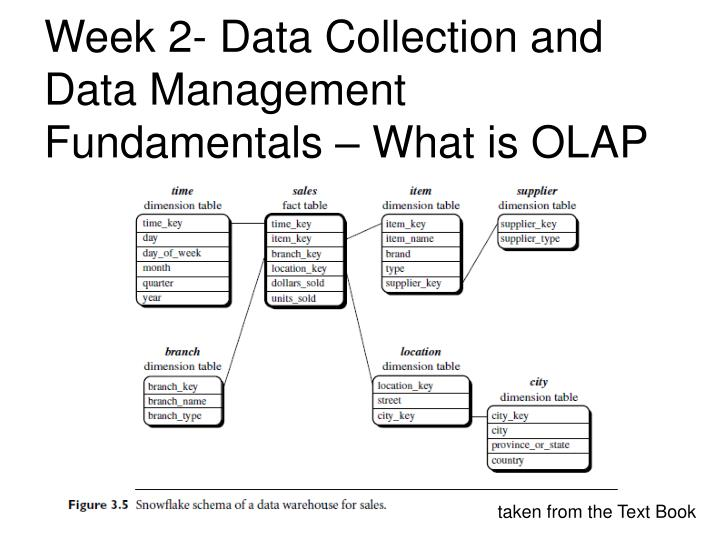 Week 2- Data Collection and Data Management Fundamentals – What is OLAP