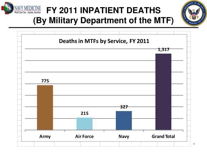 FY 2011 INPATIENT DEATHS