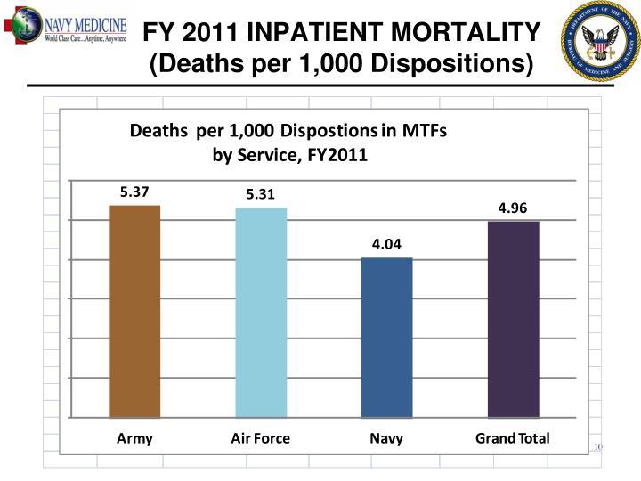 FY 2011 INPATIENT MORTALITY