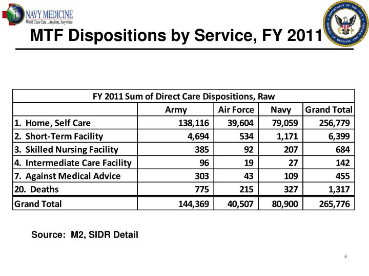 MTF Dispositions by Service, FY 2011