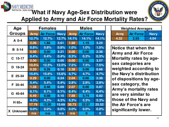 What if Navy Age-Sex Distribution were