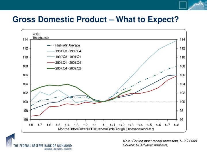 Gross Domestic Product – What to Expect?