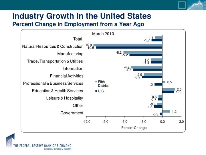 Industry Growth in the United States