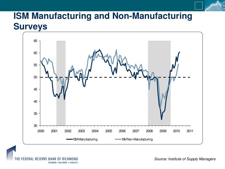 ISM Manufacturing and Non-Manufacturing Surveys