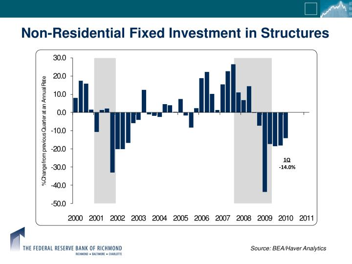 Non-Residential Fixed Investment in Structures