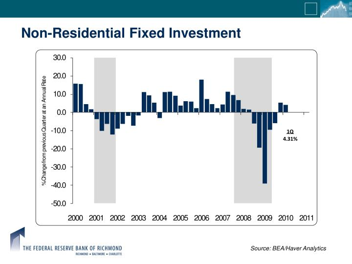 Non-Residential Fixed Investment