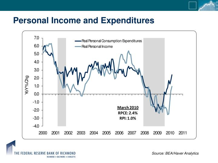 Personal Income and Expenditures