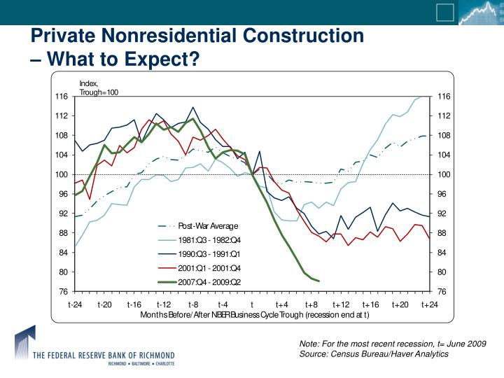 Private Nonresidential Construction
