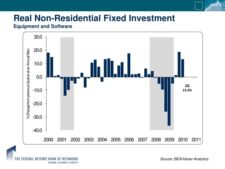 Real Non-Residential Fixed Investment