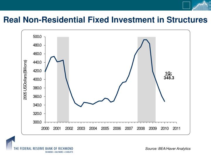 Real Non-Residential Fixed Investment in Structures