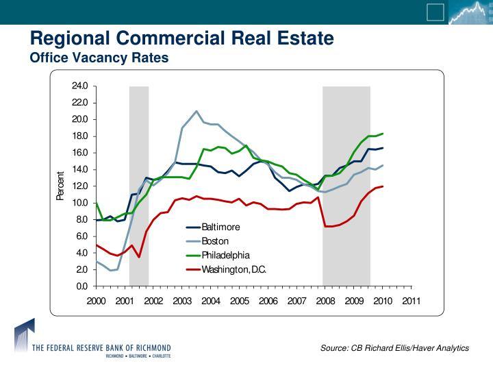 Regional Commercial Real Estate