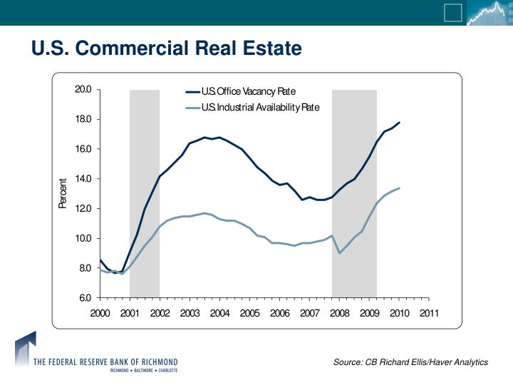 U.S. Commercial Real Estate