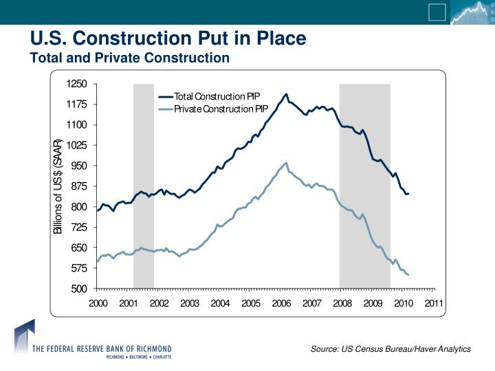 U.S. Construction Put in Place