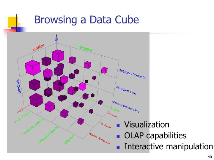 Browsing a Data Cube