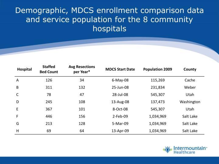 Demographic, MDCS enrollment comparison data and service population for the 8 community hospitals