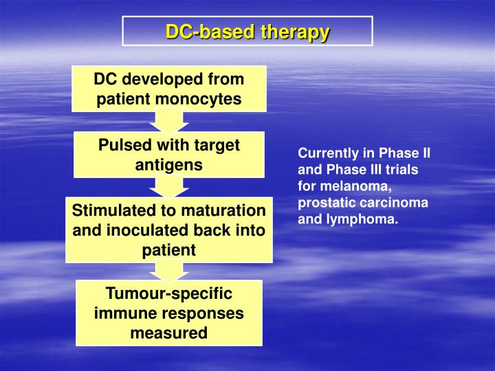 DC developed from patient monocytes