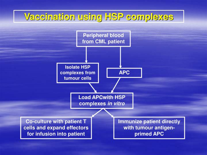 Vaccination using HSP complexes