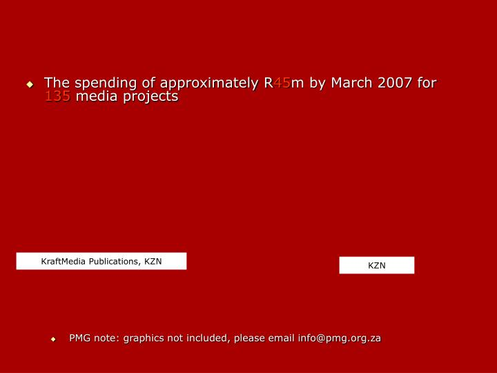 The spending of approximately R