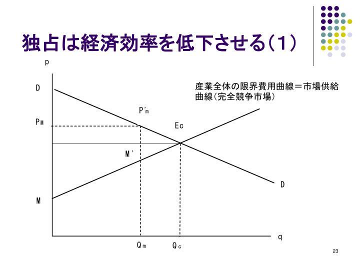 独占は経済効率を低下させる(1)