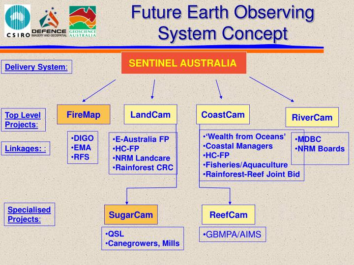 Future Earth Observing System Concept