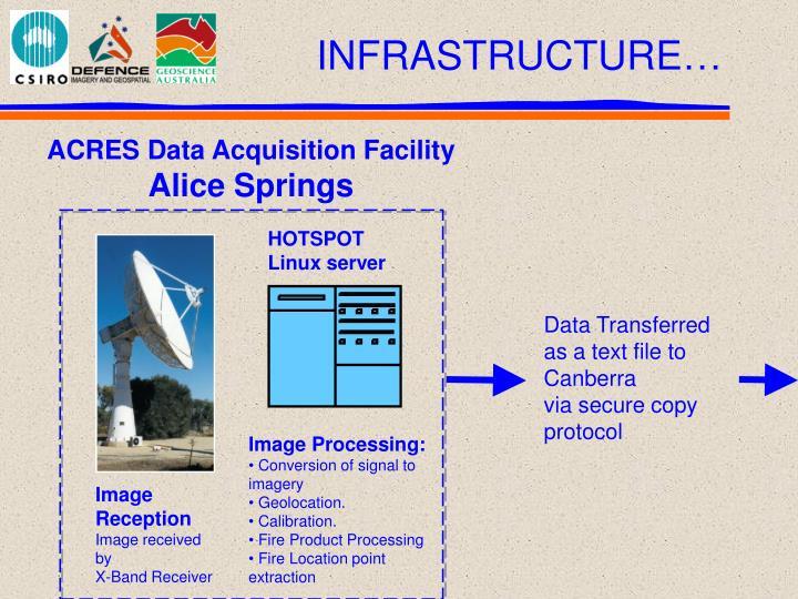 ACRES Data Acquisition Facility