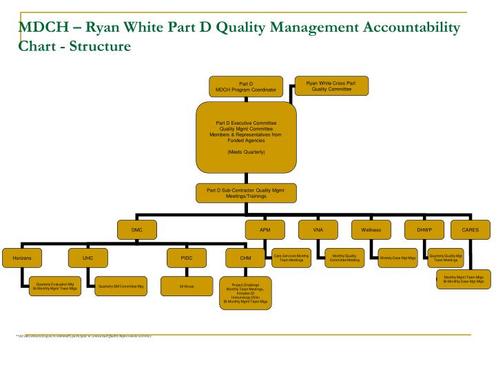 MDCH – Ryan White Part D Quality Management Accountability Chart - Structure