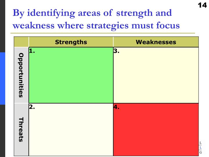 By identifying areas of strength and weakness where strategies must focus
