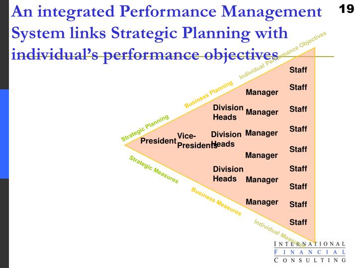 An integrated Performance Management System links Strategic Planning with individual's performance objectives