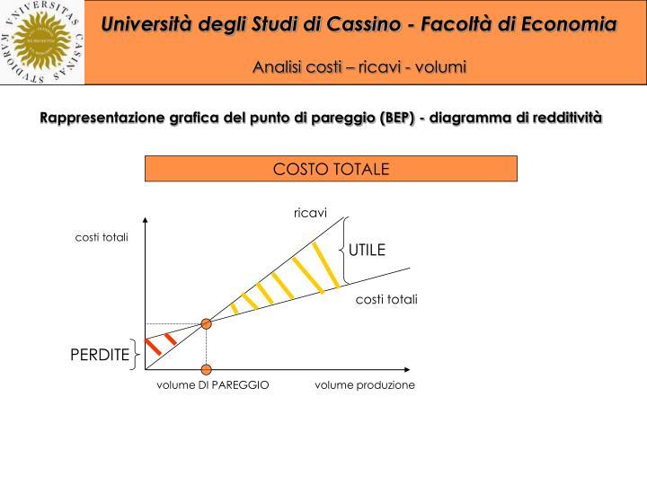 Rappresentazione grafica del punto di pareggio (BEP) - diagramma di redditività