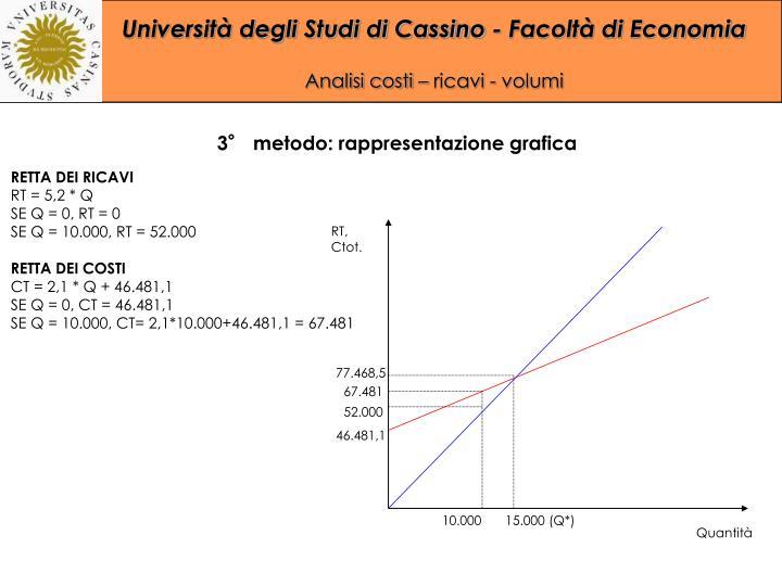 3° metodo: rappresentazione grafica