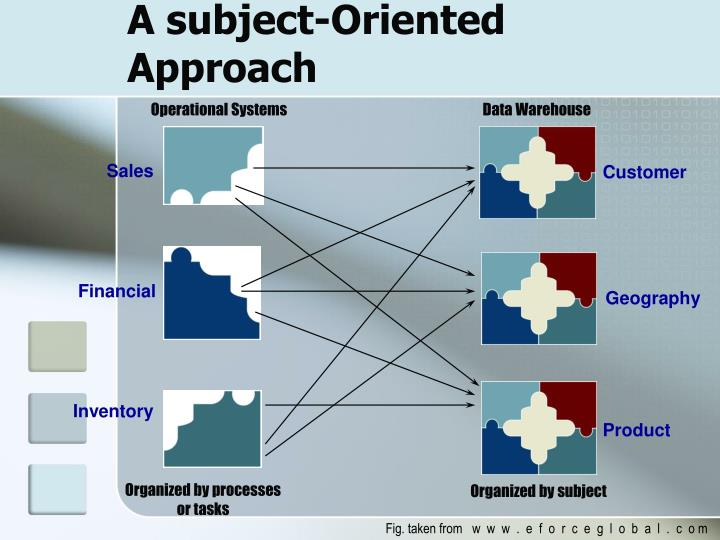 Operational Systems