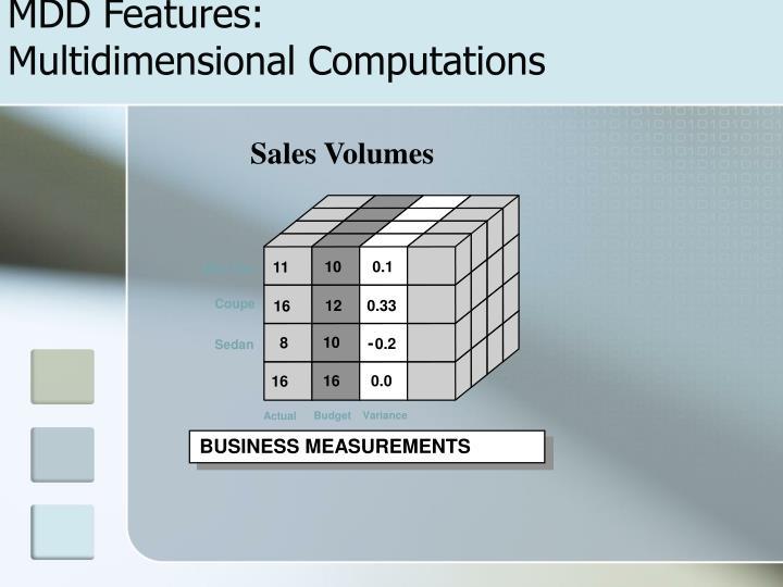Sales Volumes