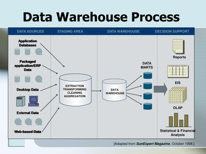 Data Warehouse Process