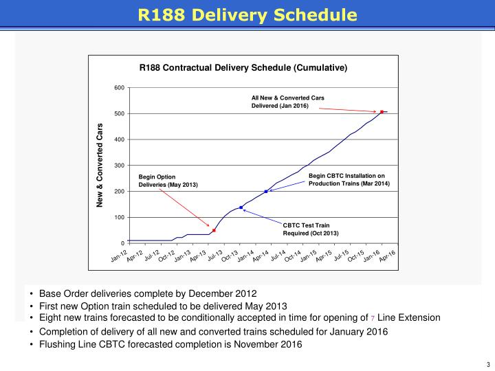 R188 Delivery Schedule