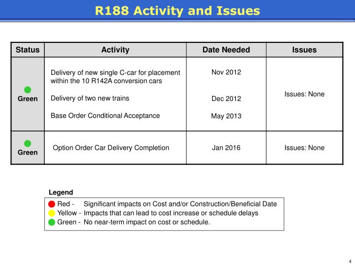 R188 Activity and Issues