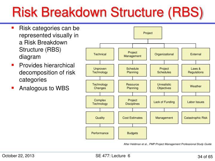 Risk Breakdown Structure (RBS)