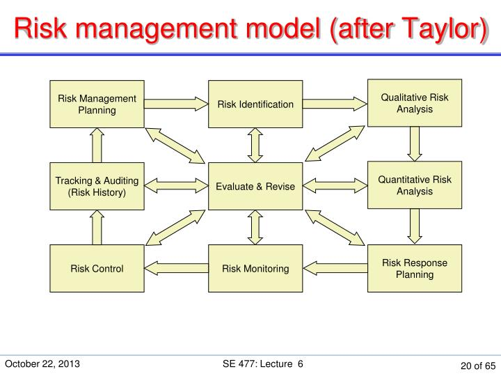 Risk management model (after Taylor)
