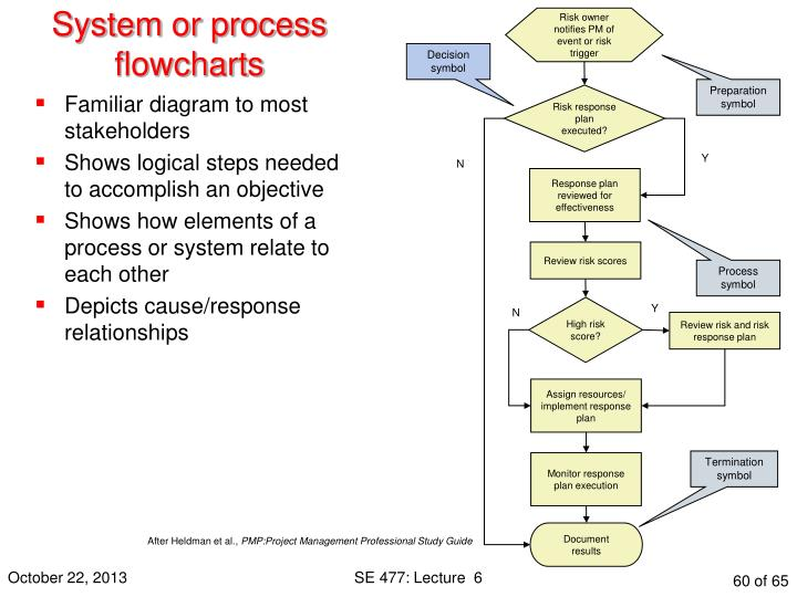 System or process flowcharts