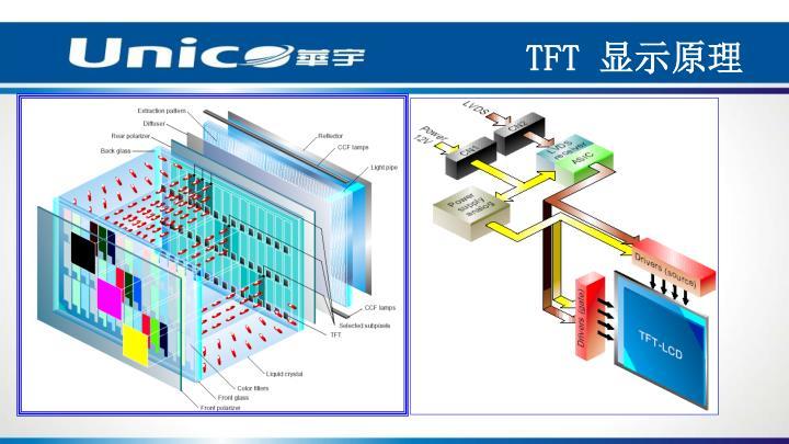 TFT 显示原理
