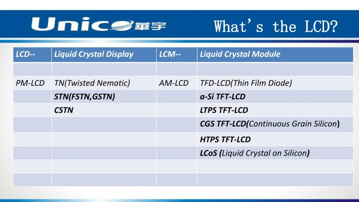 What's the LCD?