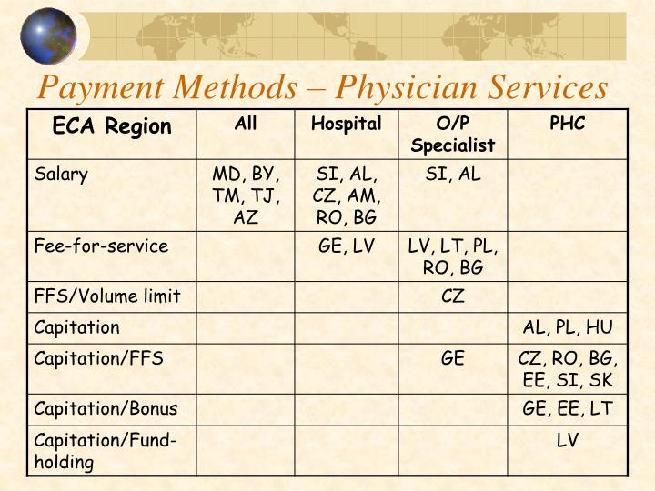 Payment Methods – Physician Services