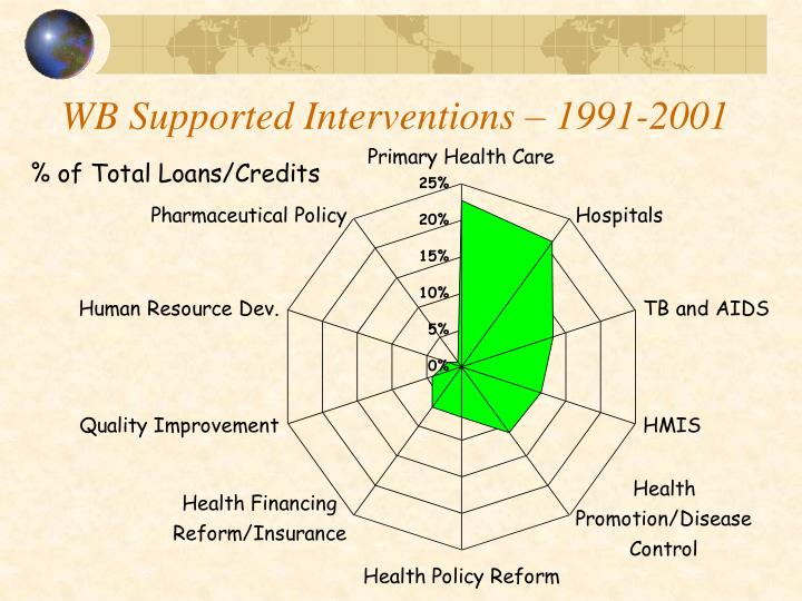 WB Supported Interventions – 1991-2001