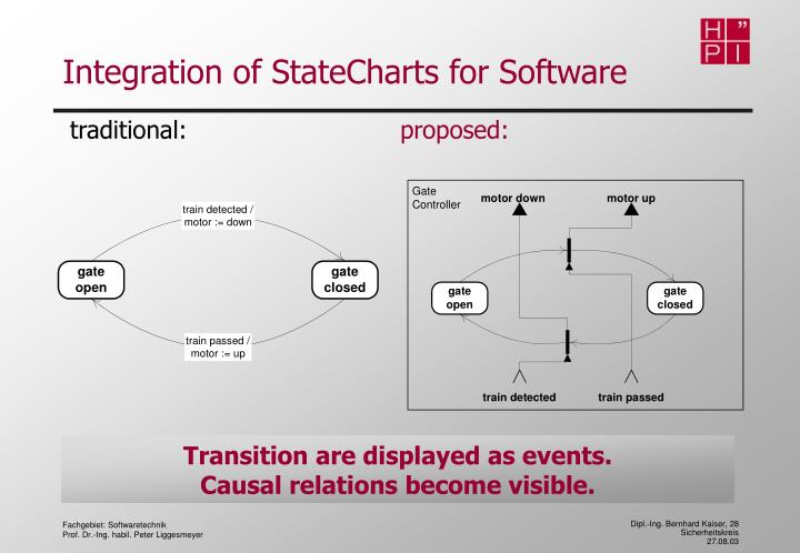 Integration of StateCharts for Software