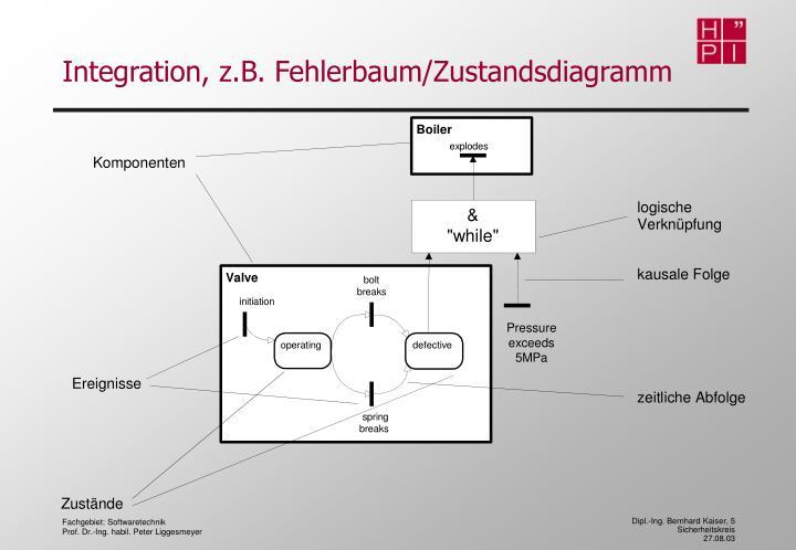 Integration, z.B. Fehlerbaum/Zustandsdiagramm
