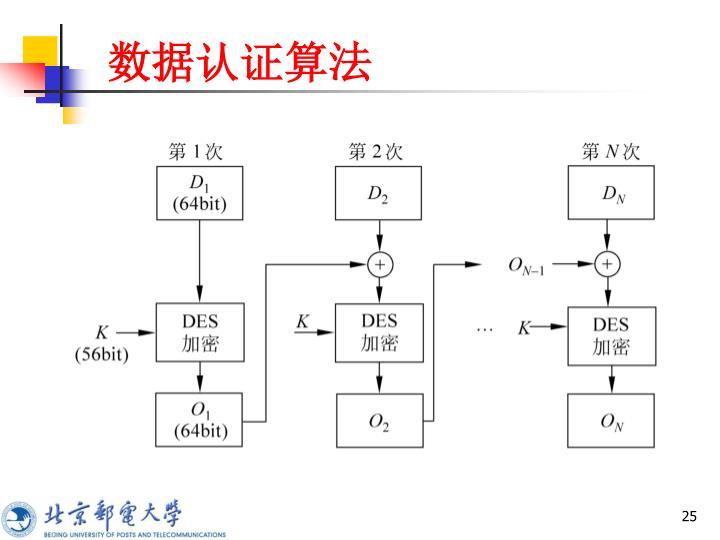数据认证算法