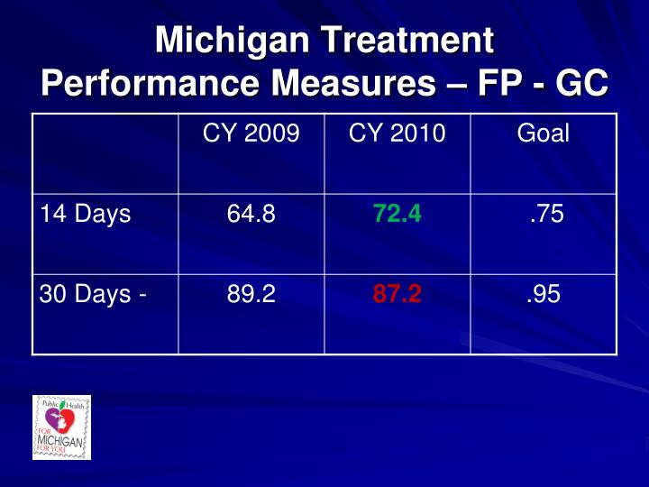 Michigan Treatment Performance Measures – FP - GC