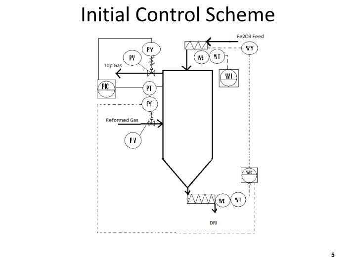 Initial Control Scheme