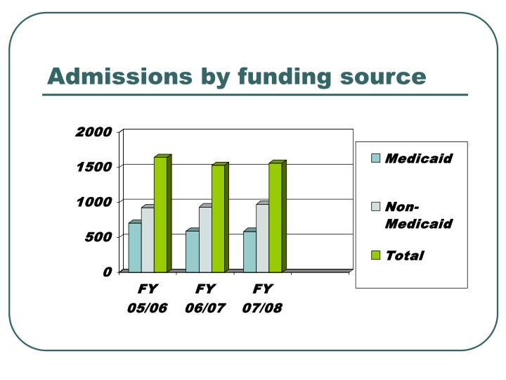 Admissions by funding source