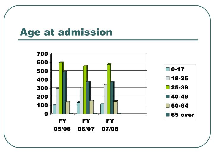 Age at admission